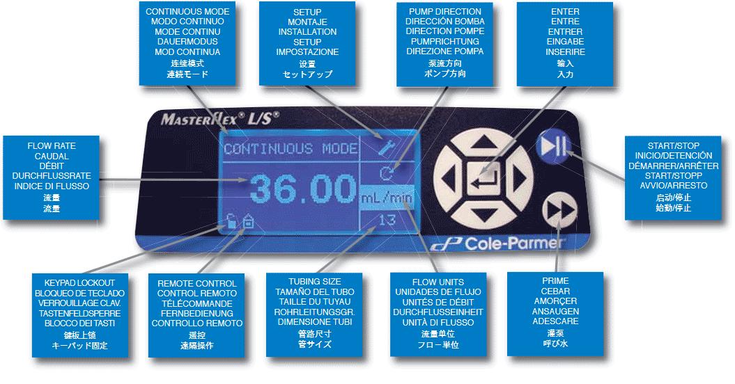 Masterflex L/S digital drive display panel
